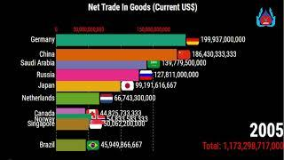 Net Trade In Goods (Current US$)-Top 10 Country Ranking-Total Exports- Exports of Goods And Services