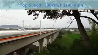 Top 10 Fastest Trains of the World in 2020#With Speed Information