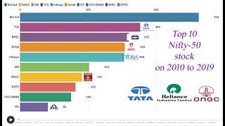 Top 10 companies Performance of Nifty 50 India since 2010-2019