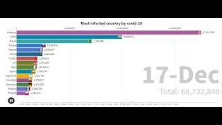 Covid-19 cases by country | Top countries infected by corona virus.