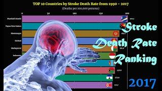 Stroke Death Rate Ranking | TOP 10 Country from 1990 to 2017