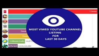 Top 10 Youtube channel View list for last 30 days