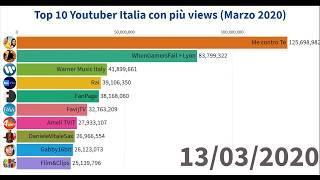 Top 10 Youtubers Italia con più views (Marzo 2020)