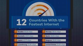 Top 10 Fastest Downloading Internet Speed Country in the World