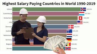 Top 10 Highest Salary Paying Countries in World 1990 - 2019