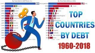 Top 15 Countries with the Most Debt (Private Debt and Public Debt) 1960-2018