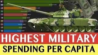 Military Expenditure Per Capita | Top 10 Country Military Spending Ranking (1988-2018)
