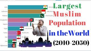 Top 10 Muslim Population by  Country & Projection (2010-2050)