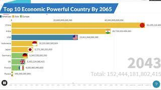 Future Top 10 Country Projected GDP Ranking (2065)