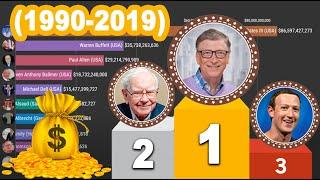 Top 10 Richest People in the World - Ranking History (1990-2020)
