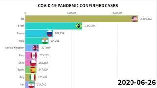 Top 10 Countries with Highest Number of COVID-19 Confirmed Cases