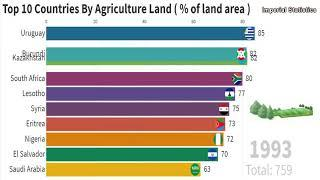 [Statistics] Top10 Countries By Agriculture Land ( % of land area ) 1961 - 2016 - Must See !