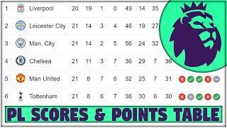 PREMIER LEAGUE Points Table Gameweek 21 | PL Scores, Results & Top Scorer