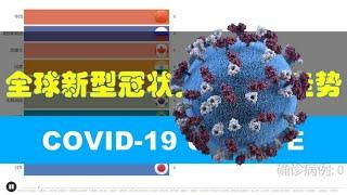 Top 10 Country With Highest Number Of COVID-19 Cases In The World #全球新型冠状肺炎确诊人数走势(COVID-19)