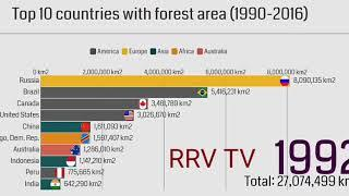 TOP 10 COUNTRIES WITH Highest FOREST AREA (1990-2016) IN THE WORLD CUP FOREST