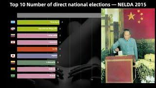 Top 10 Number of direct national elections — NELDA (2015)|DataRankings