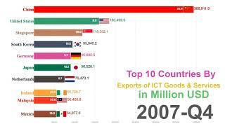 Top 10 Country By ICT Goods and Services Exports Ranking History (2000-2017)