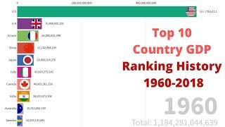 Top 10 Country GDP Ranking History 1960-2018