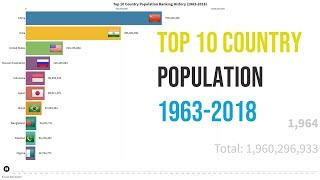 Top 10 Country Population Ranking History (1963 - 2018)