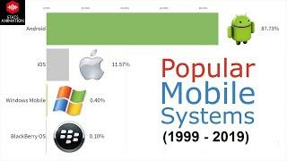 Top 10 most popular operating system in the world | STATS ANIMATION | #android #ios #windows