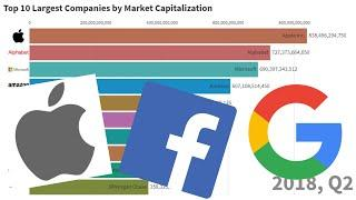 TOP 10 LARGEST COMPANIES BY MARKET CAPITALIZATION (1996-2019)