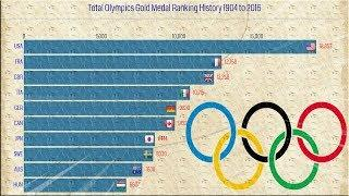 Top 10 Country Total Olympics Gold Medal Ranking History 1904 to 2016 ✅❤️