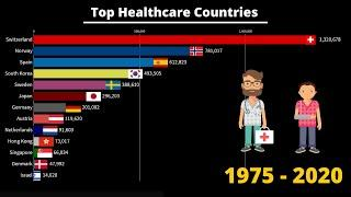 Top Countries by Healthcare Systems Ranking (1975 - 2020)