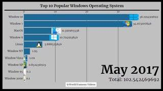 Top 10 Windows Operating System 2003 - 2019