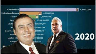 Top 10 Richest People in India 2020 | Richest Person India