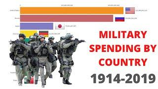 Top 10 Military Spending by Country 1949-2019