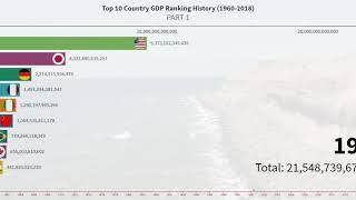Top 10 Country GPD Ranking History (1960-2018)