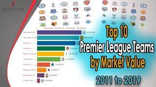 Top 10 EPL Teams By Market Value (2011-2019) Premier League