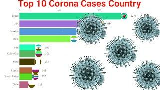 Top 10 Corona Cases Country | Corona Cases By Country | Worldometers corona update