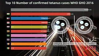 Top 10 Number of confirmed tetanus cases (WHO GHO - 2016)|DataRankings
