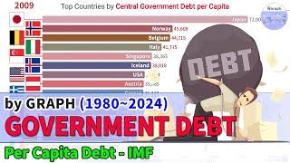 Top Countries Central Government Debt per Capita Ranking History (1980~2024)