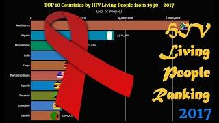 HIV Living People Ranking | TOP 10 Country from 1990 to 2017