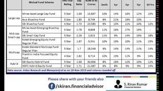 Top 10 Best SIP Mutual Funds To Invest In 2020