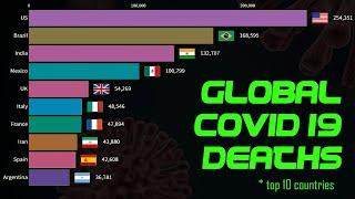 Top 10 Country by Covid-19 deaths from January to December 2020 | Coronavirus