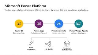 Power Apps top 10: Major new capabilities that are shaping the future of low code | BRK2224