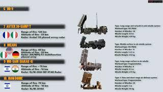 Top 10 Most Powerful Air Defense Systems in the World (2020)