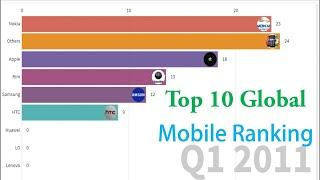 Top 10 Leading Smart Phone By Global Market Share From    Top 10 Global Brand Ranking  (2009-2019)