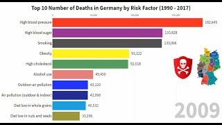 Top 10 Number of Death in Germany by Risk Factor