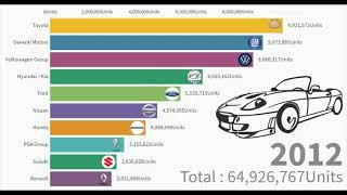 Top 10 automobile companies in world (2000-2019) || largest car manufacturer