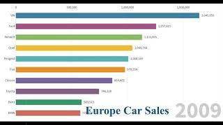 Top 10 Car Brands by Sales in Europe from 1990 - 2018