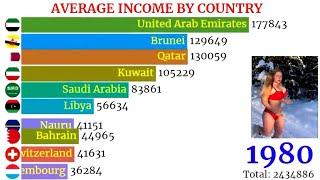 Average Income by Country | TOP 10 | World Richest Country
