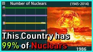 Top 10 Number of Nuclear in Inventory Ranking in Graph (1945~)