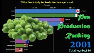 Pea Production Ranking   TOP 10 Country from 1961 to 2018