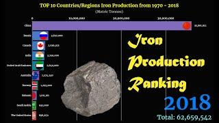 Iron Production Ranking   TOP 10 Country from 1970 to 2018