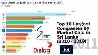 Top 10 Largest Companies by Market Capitalization in Sri Lanka | 2010 - 2019 | LKR