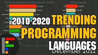 Top 10 Trending programming languages and all time popular | 2010-2020